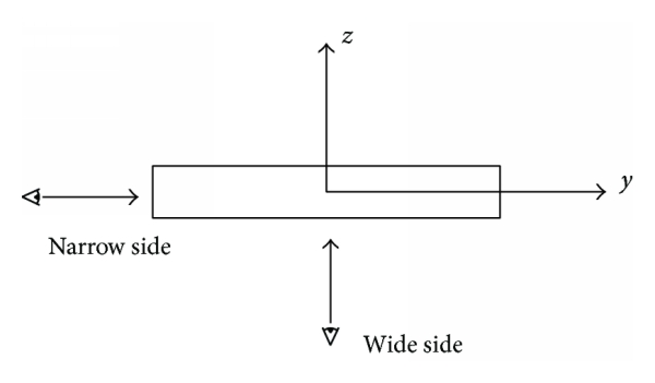 (b) The sketch map of narrow side measurement and wide side measurement