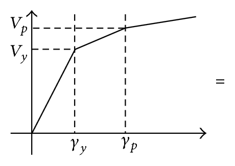 (a) Hysteretic material model