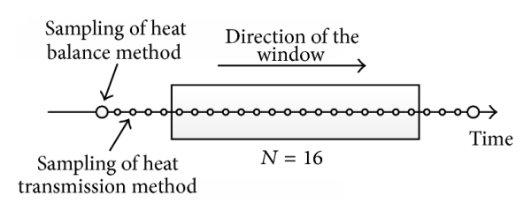 (a) The sampling of heat balance method is outside the window