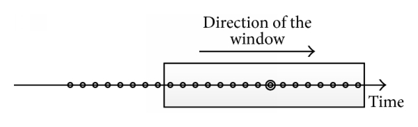 (c) The sampling of heat balance method is in the middle of the window