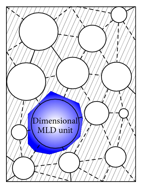 (d) Dimensional MPD unit