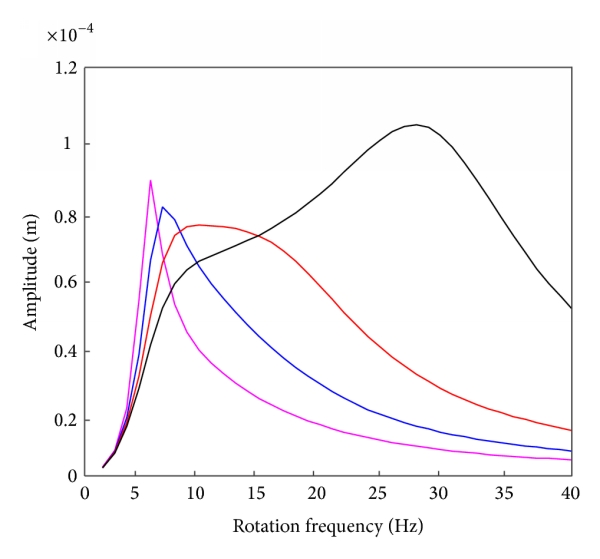 (a) Response of the upper damper