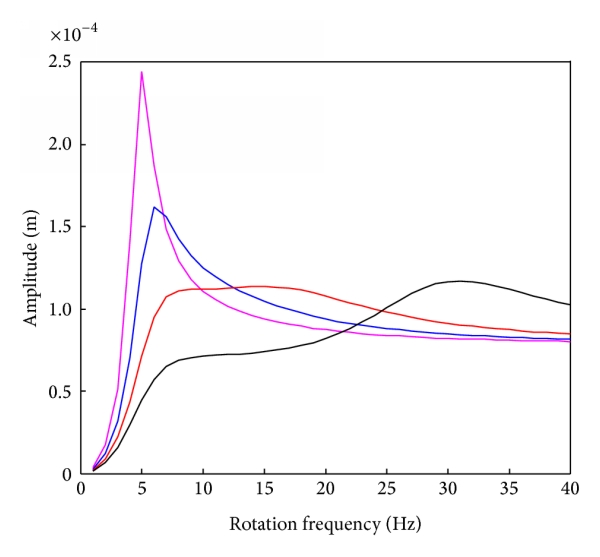 (b) Response of the top rotor