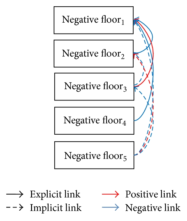 (b) Link structure