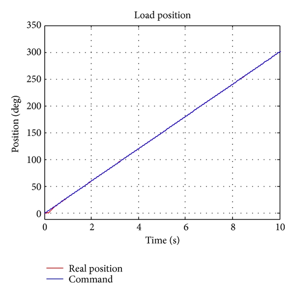 (b) Position tracking response (GSAIF)