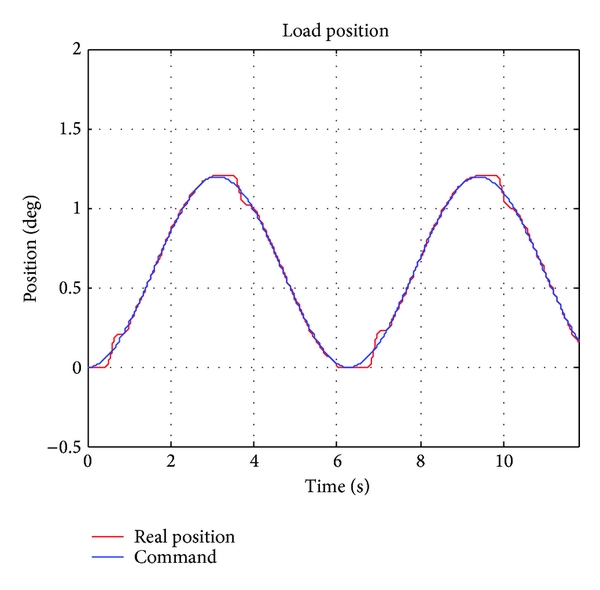 (a) Position tracking response (PIF)