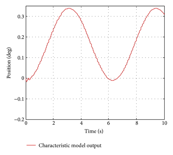 (c) Characteristic model output