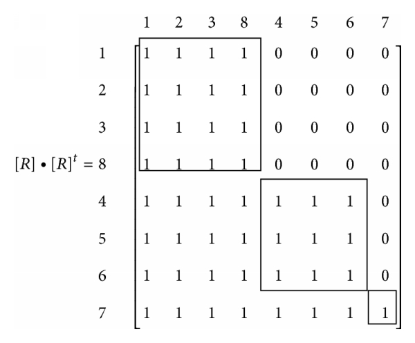 (c) Rearranged matrix and retrieval of clusters