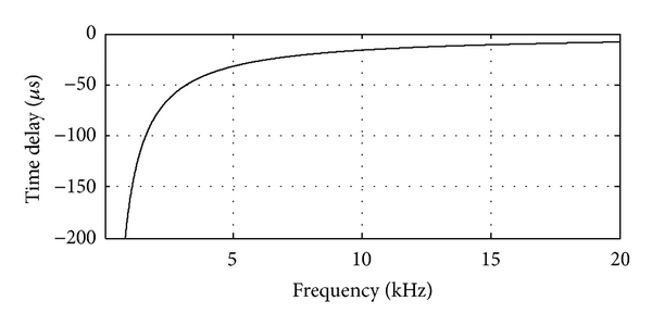 (a) Time delay depends on the cut-off frequency (1-order low-pass filter)