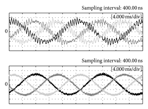 (b) The input current waveforms (3.0 A/div) with cut-off frequency 1 kHz (upper figure) and 20 kHz (lower figure), respectively