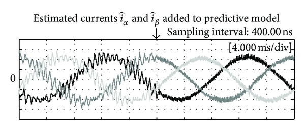 (b) Three-phase currents    ,    , and     (3.0 A/div) before and after the adding of the estimated results