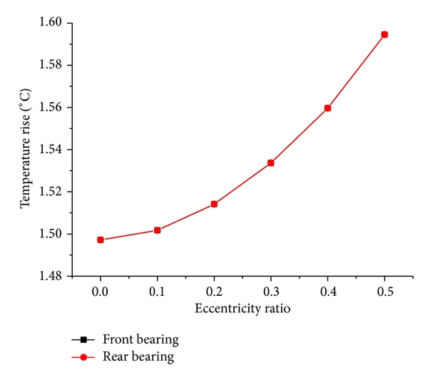 (c) The effect of rotary speed on the temperature rise