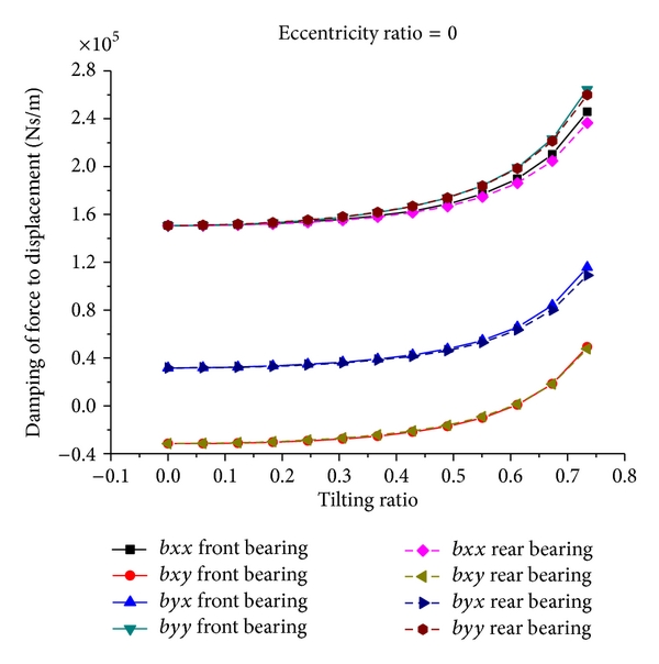 (a) The damping of force to displacement versus tilting ratio