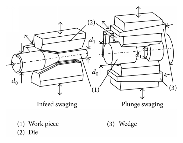 (a) Principle of rotary swaging