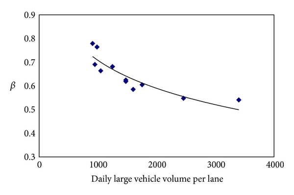 (b) Relationship between β and daily large vehicle volume per lane