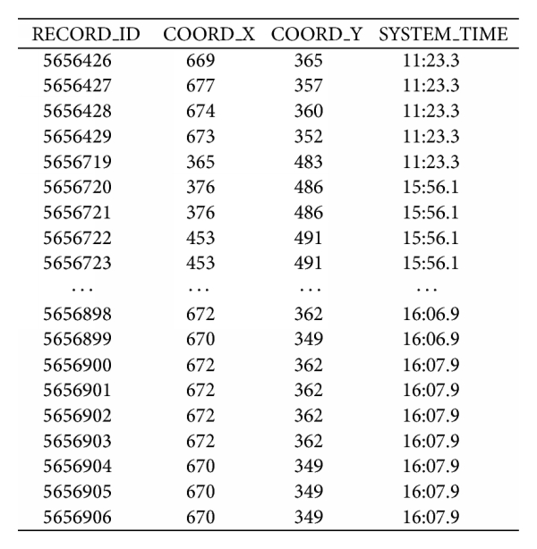 (b) Detail record of trajectory information