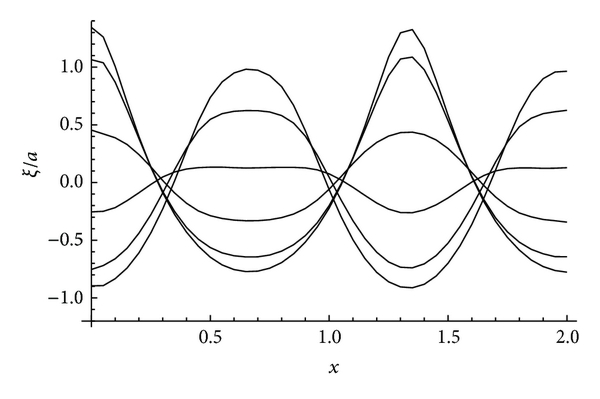 (b) Wave profiles for a half-period