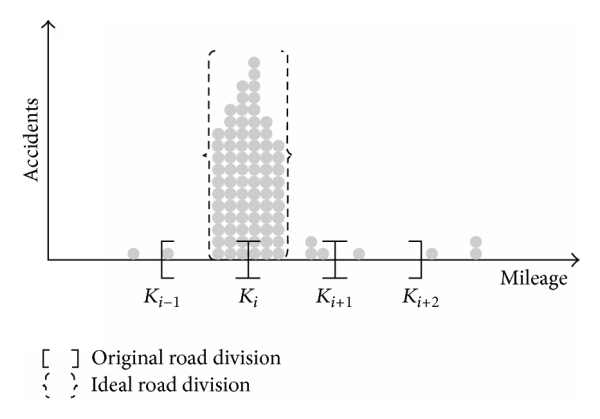 (a) The limitation of the fixed-length division in identifying a road section with high crash rates