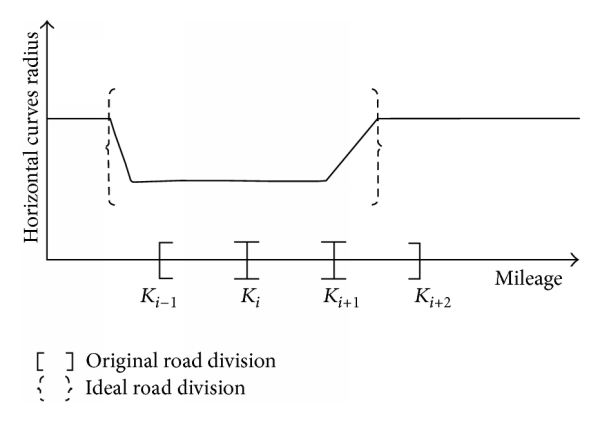 (b) The limitation of the fixed-length division in identifying a road section with the unique geometrics
