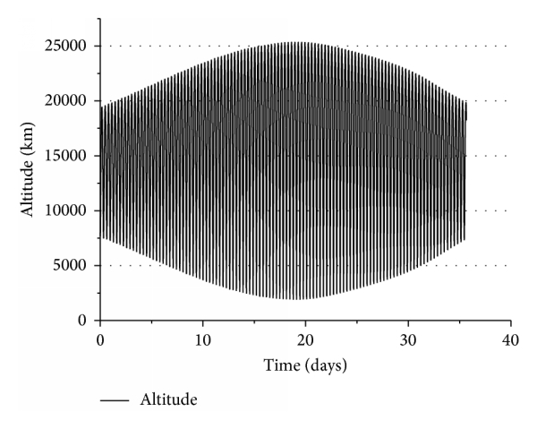 (a) The profile of the satellite altitude