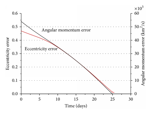 (b) The profile of the eccentricity vector error and the angular momentum vector error
