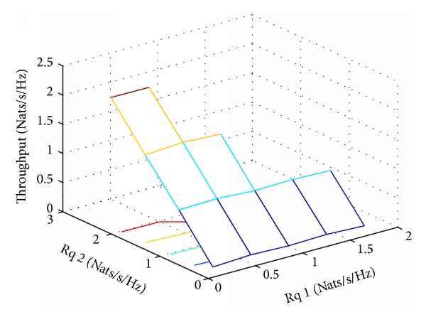 (b) Throughput of link 2 using our approach