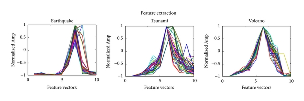 (a) Feature vectors extracted by DWT