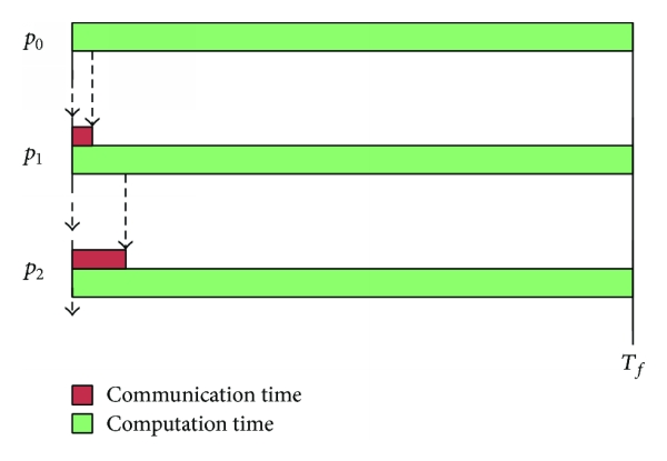 (a) Gantt chart-like timing diagram for divisible load in single level tree network