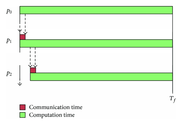 (b) Gantt chart-like timing diagram for divisible load in a bus network topology