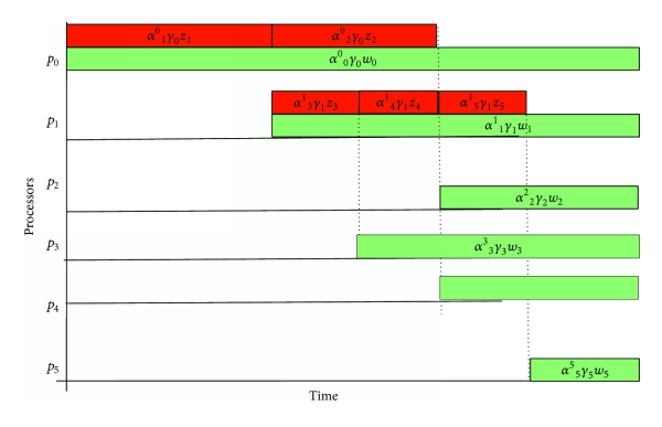(a) Gantt chart-like timing diagram for a multi-level tree network