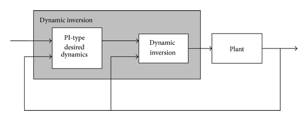 (a) PI-type of desired dynamics based method