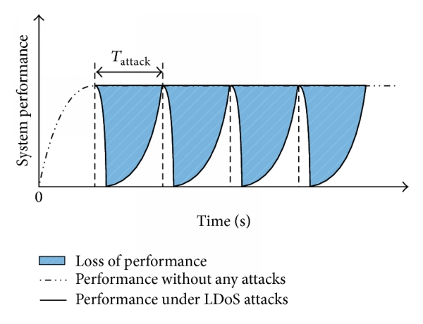 (b) affection of system performance under LDoS attacks