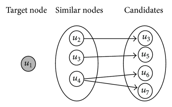(b) Similar nodes and candidates of     in (a)