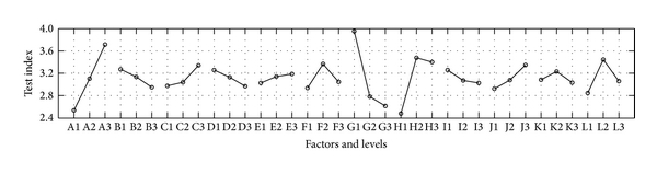 (c) Trend plot between factors and the acceleration of the vehicle body.