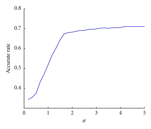 (d) Accurate rate with different