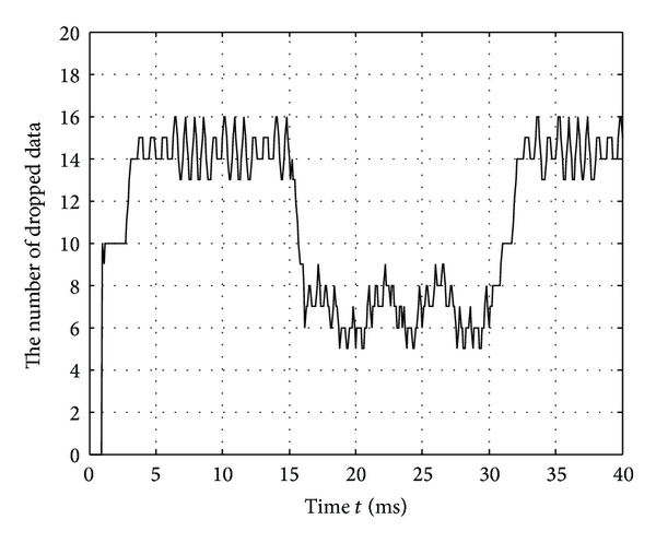 (b) Packet losses of NCS in the threshold condition (2)
