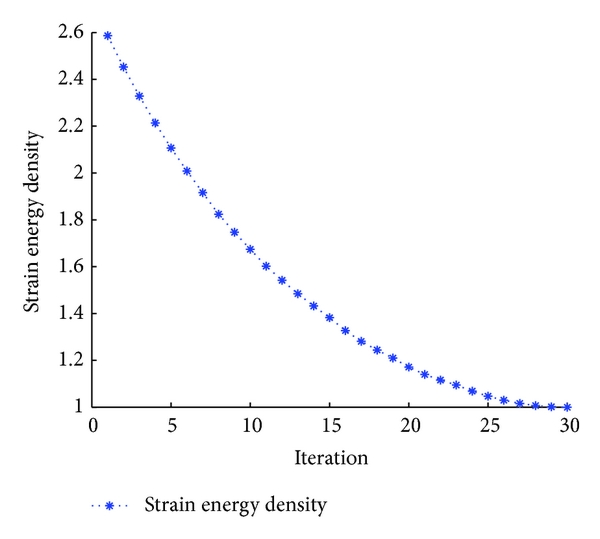 (a) Strain energy versus iteration
