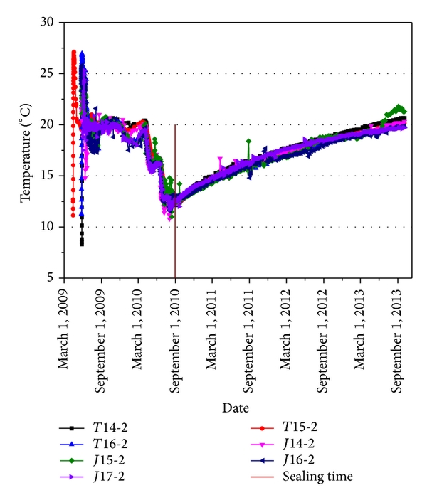 (a) Temperature history in concrete of first sealed region