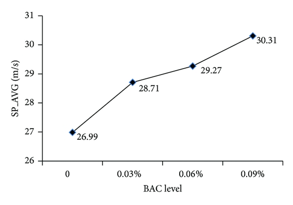 (a) Means of SP_AVG at different BAC levels