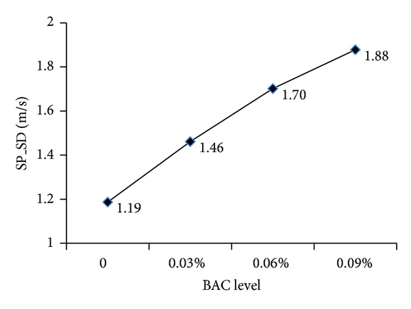 (b) Means of SP_SD at different BAC levels