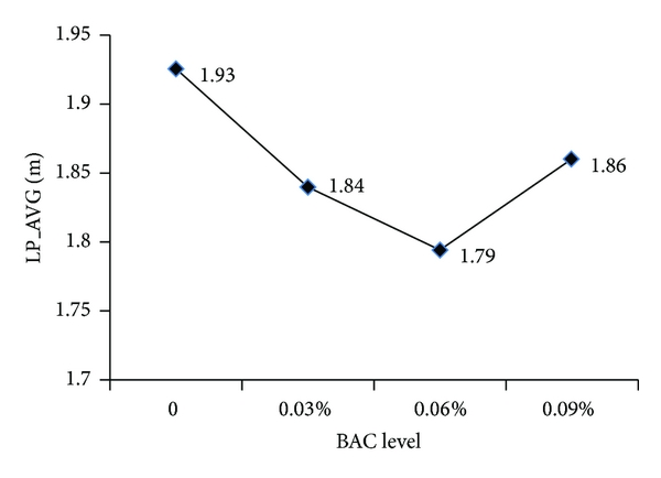 (c) Means of LP_AVG at different BAC levels