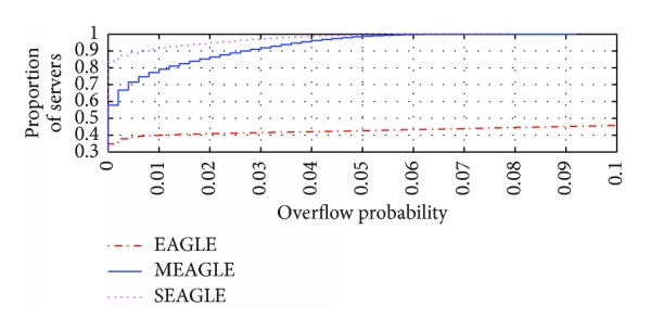 (b) Overflow probability and target overflow probability 0.05
