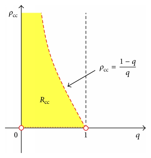 (b) The region of overestimation in  plane