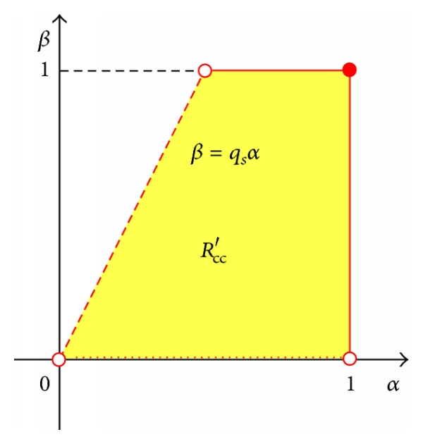 (c) The region of overestimation in  plane when