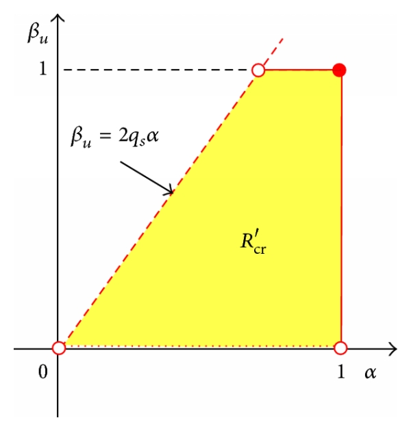 (c) The region of overestimation in  plane given  when