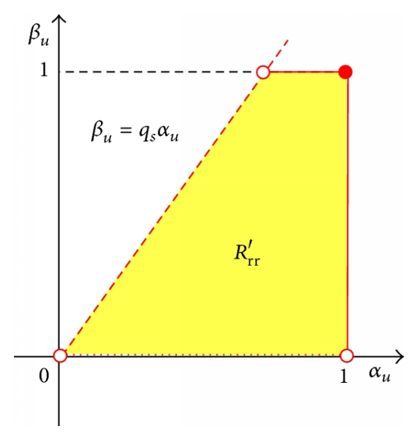 (c) The region of overestimation in  plane for given  when
