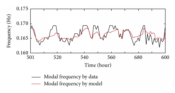 (b) Frequency sequences generated by the nonlinear regression model