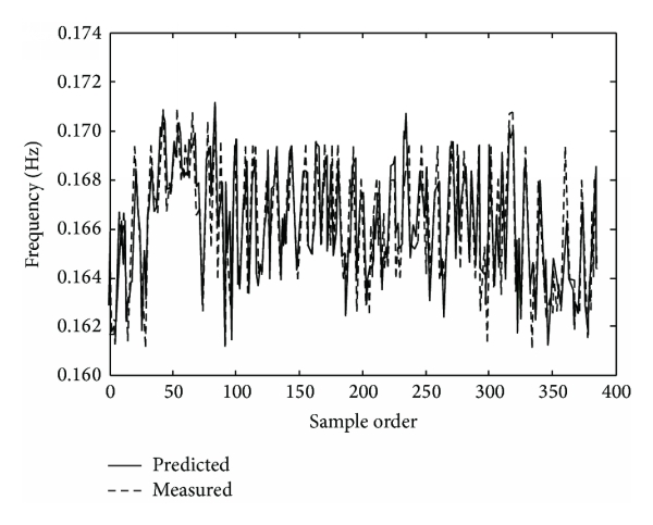 (c) Frequency sequences generated by the neural network model