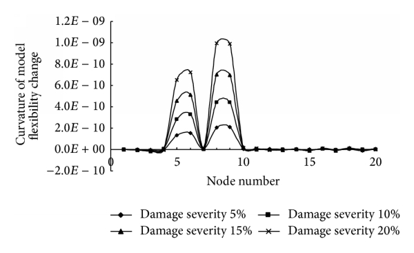 (b) Multiple damage locations (elements 5 and 8)