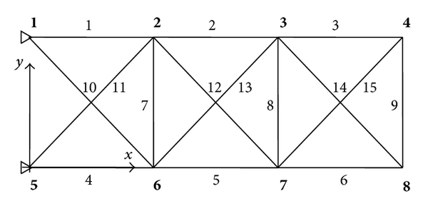 (a) Geometry and element definitions of the planar 15-bar truss